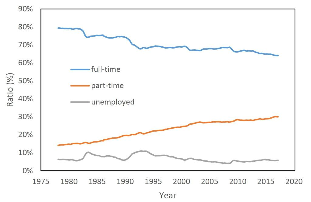 Employment ratios by type - Dianoetic