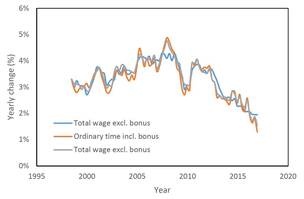 Yearly Changes in Wage Price Index - Dianoetic