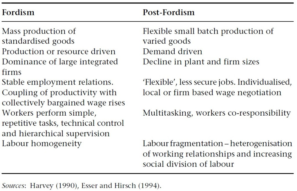 Global Restructuring and the Power of Labour Fig 1